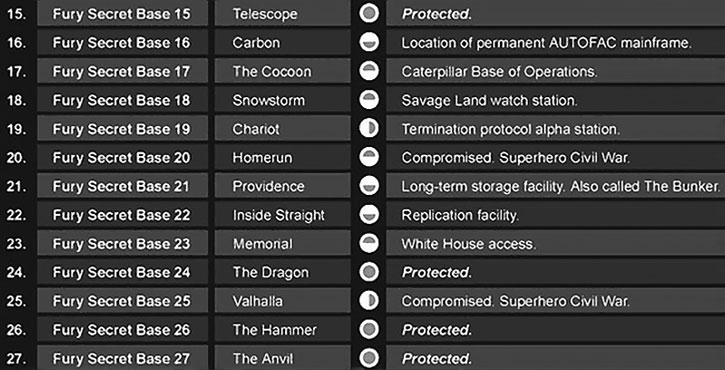List of secret Nick Fury bases 15-27