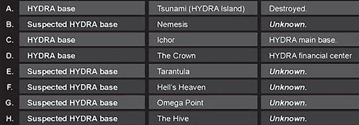 List of secret HYDRA bases A-H