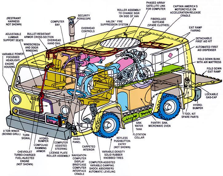 Captain America - Marvel Comics - OHOTMU schematics of his 1980s van
