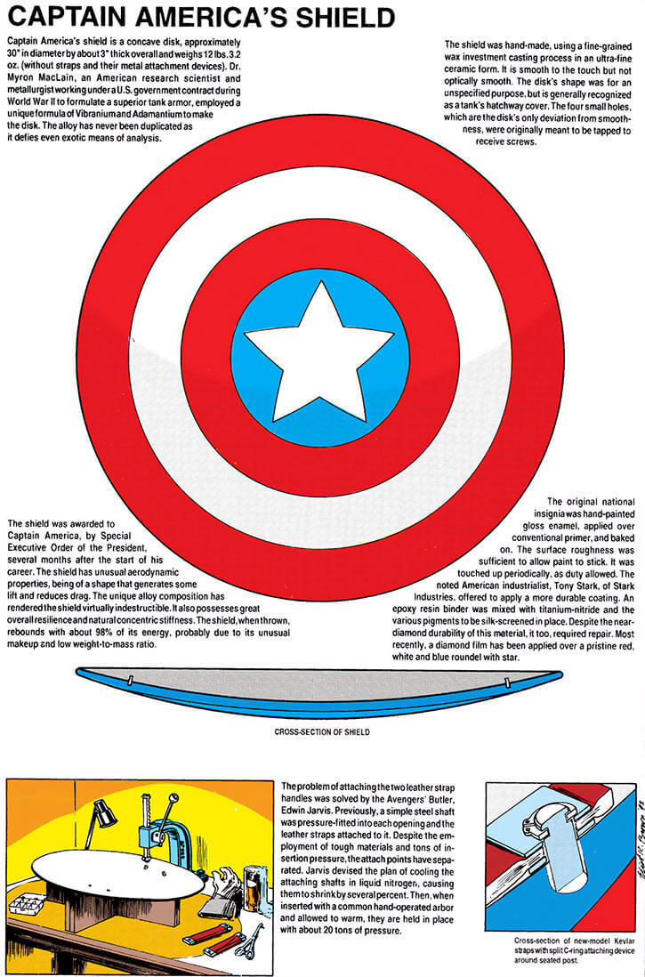 Technical view and comments about Captain America's shield