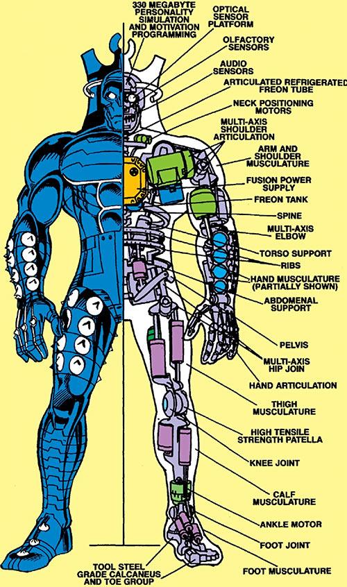 Diagram for Dreadnought robots (Marvel comics)