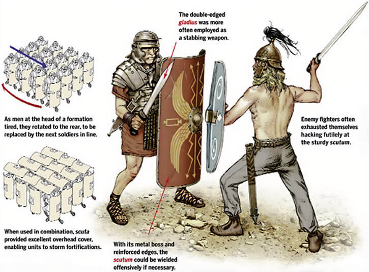 Roman legionnaire with scutum and gladius, from History.net