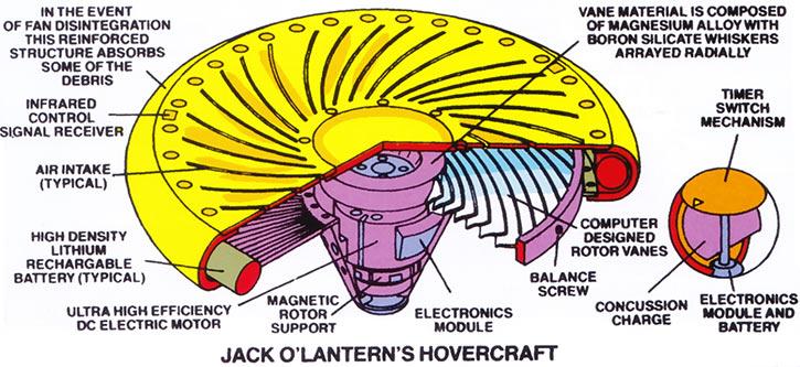 Jack O'Lantern (Marvel Comics) hovercraft platform schematics from the 1985 official handbook
