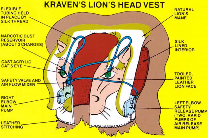 Kraven the hunter (Marvel Comics) lion vest schematics from the official handbook