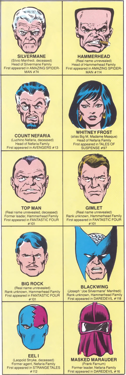 Faces of Maggia bosses from the Official Handbook of the Marvel Universe
