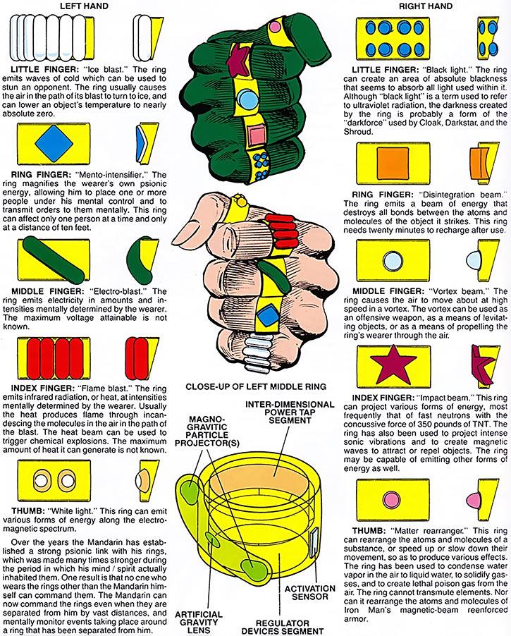 The Mandarin's ten rings (Marvel Comics schematics)