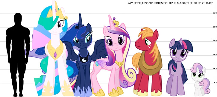 My Little Pony (MLP) - height chart by Furryfan87243t