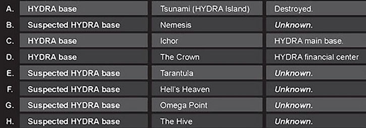 List of secret HYDRA bases A-H