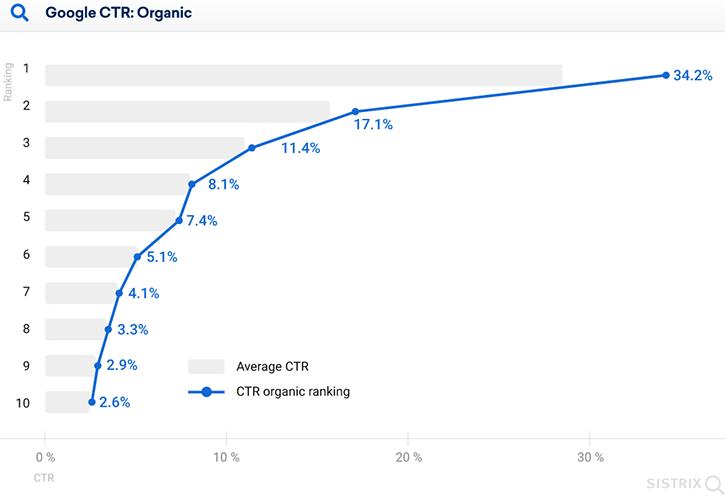 Sistrix.fr CTR Google curve