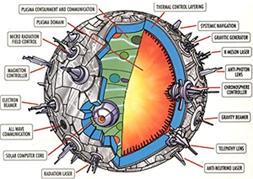 Solaris technical diagram